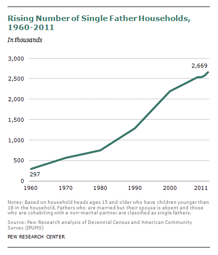 Rising number of single father households