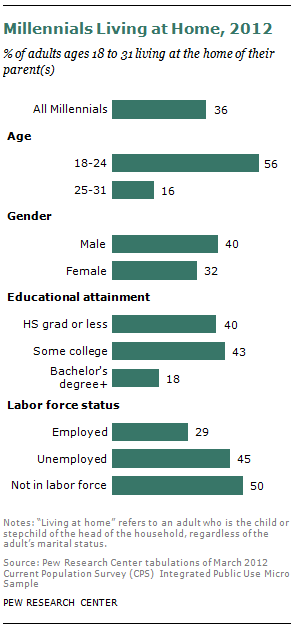 pew research young adult marriage