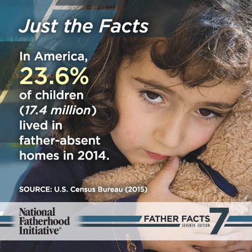 23.6% of Children in Father Absent Homes