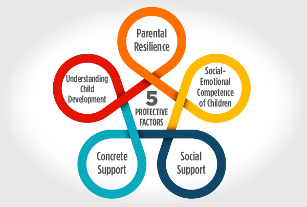 How the Five Protective Factors Can Help Families During the Pandemic